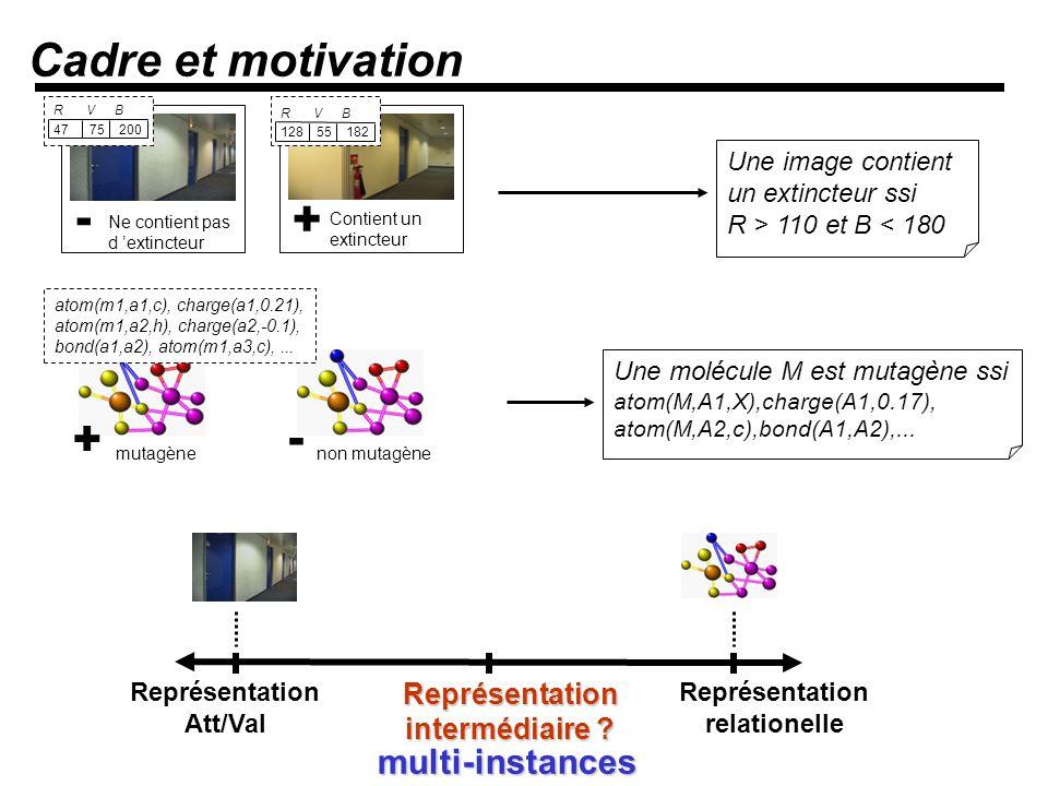 Cadre et motivation - + + - multi-instances