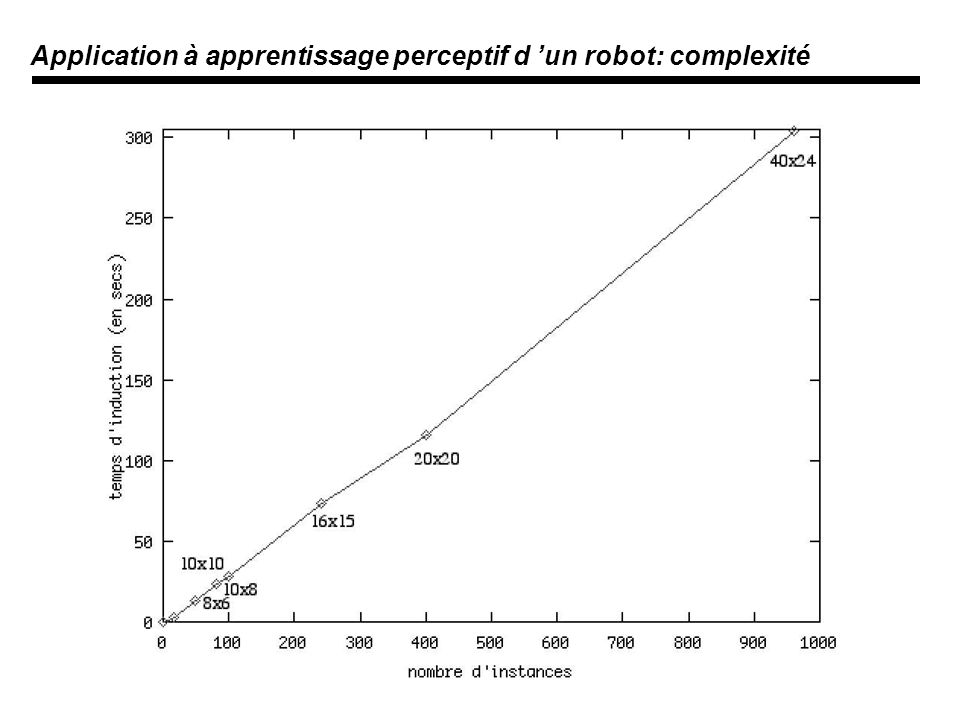Application à apprentissage perceptif d 'un robot: complexité