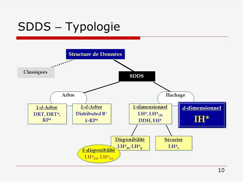 SDDS – Typologie IH* Structure de Données d-dimensionnel SDDS
