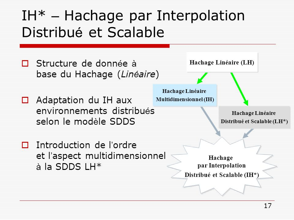 IH* – Hachage par Interpolation Distribué et Scalable