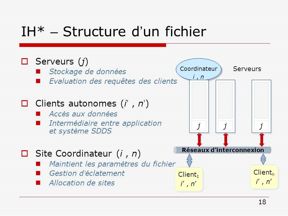 IH* – Structure d'un fichier