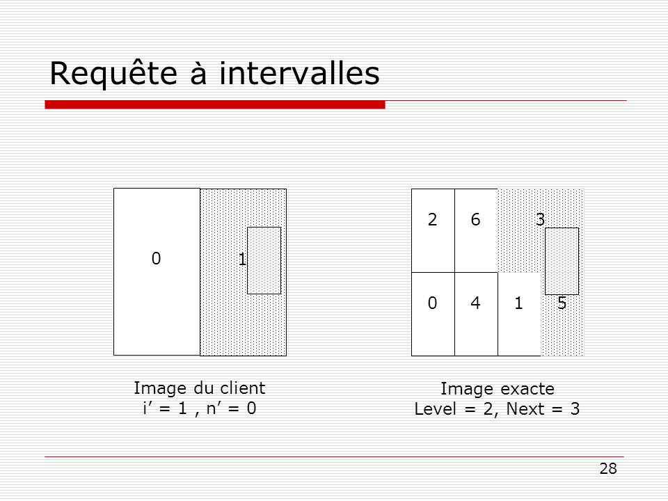 Requête à intervalles 1 Image du client i' = 1 , n' = 0 1 Image exacte