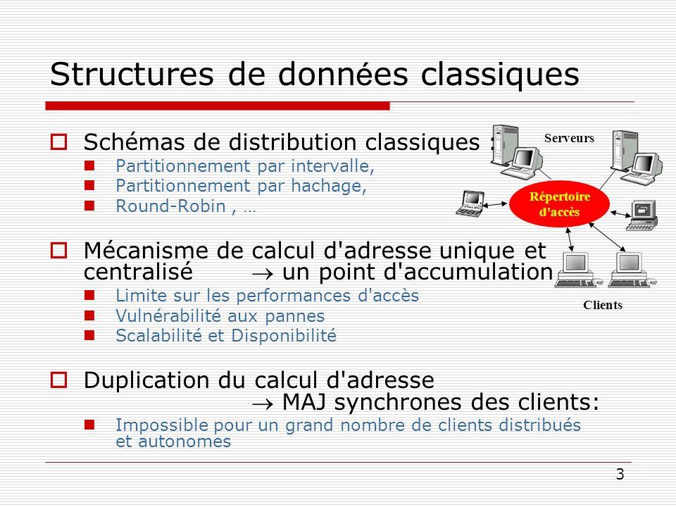 Structures de données classiques