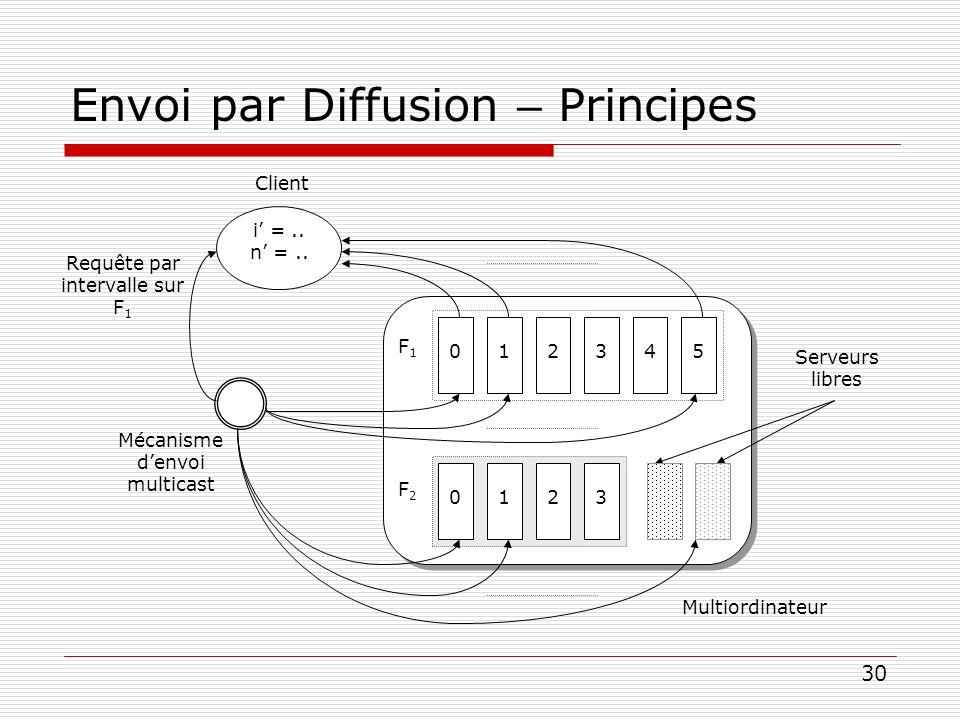 Envoi par Diffusion – Principes