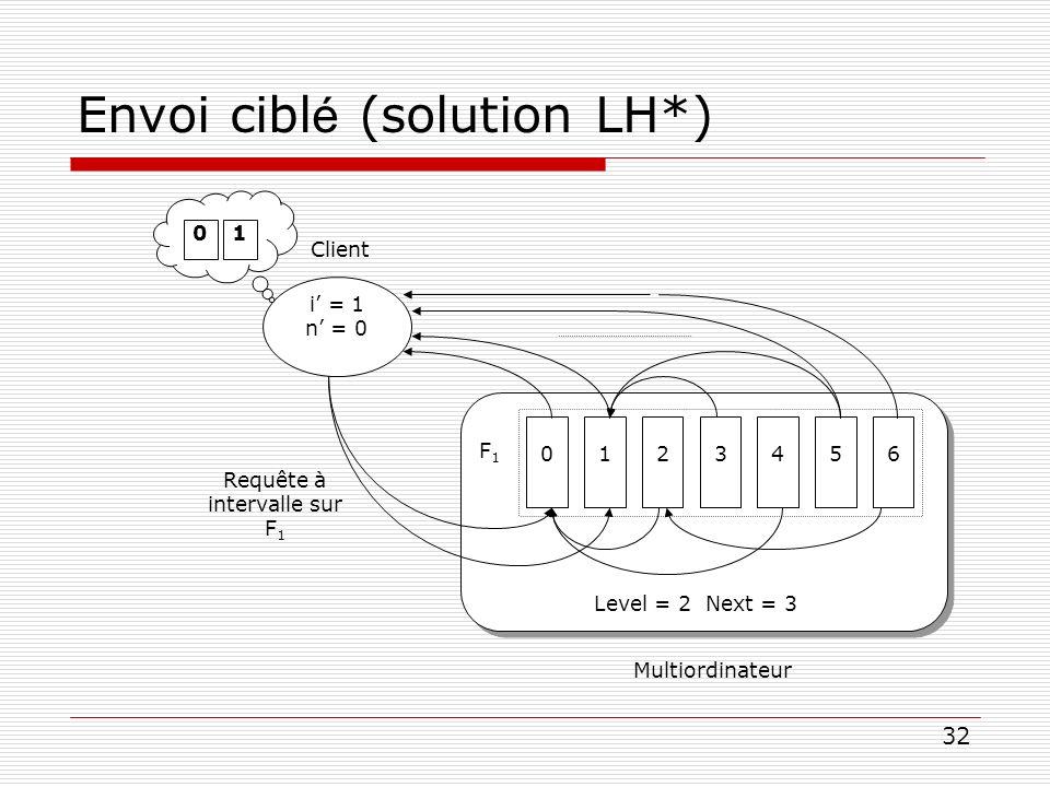 Envoi ciblé (solution LH*)