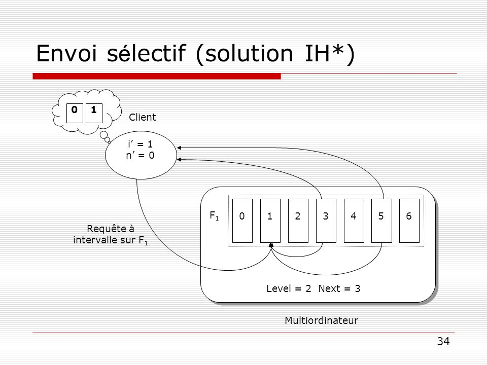 Envoi sélectif (solution IH*)