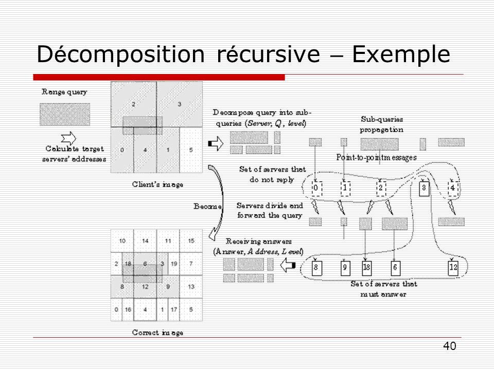 Décomposition récursive – Exemple