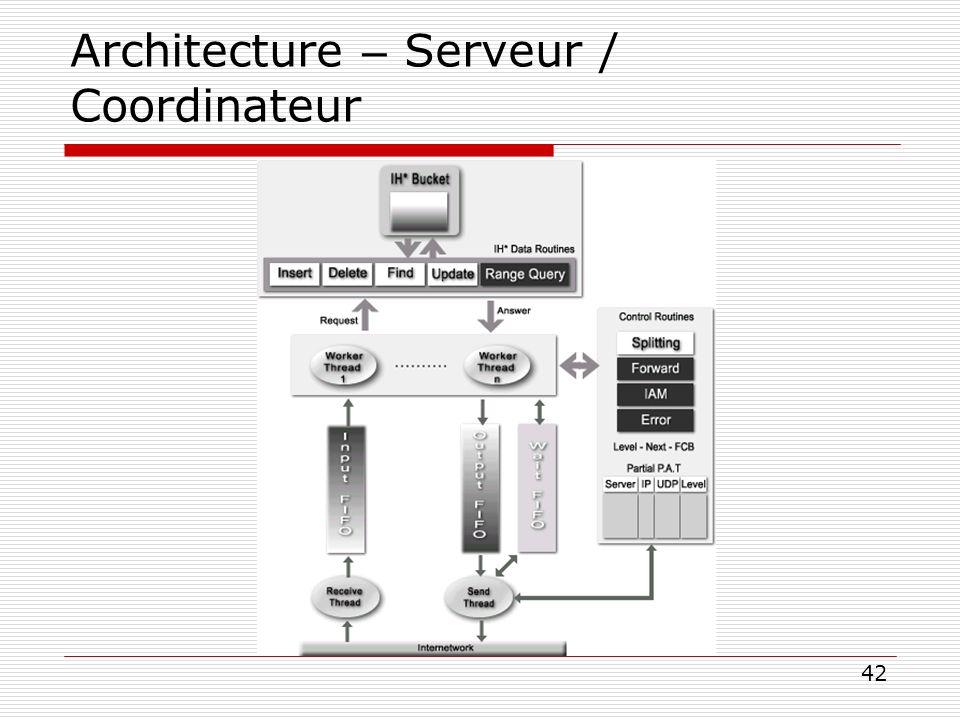 Architecture – Serveur / Coordinateur