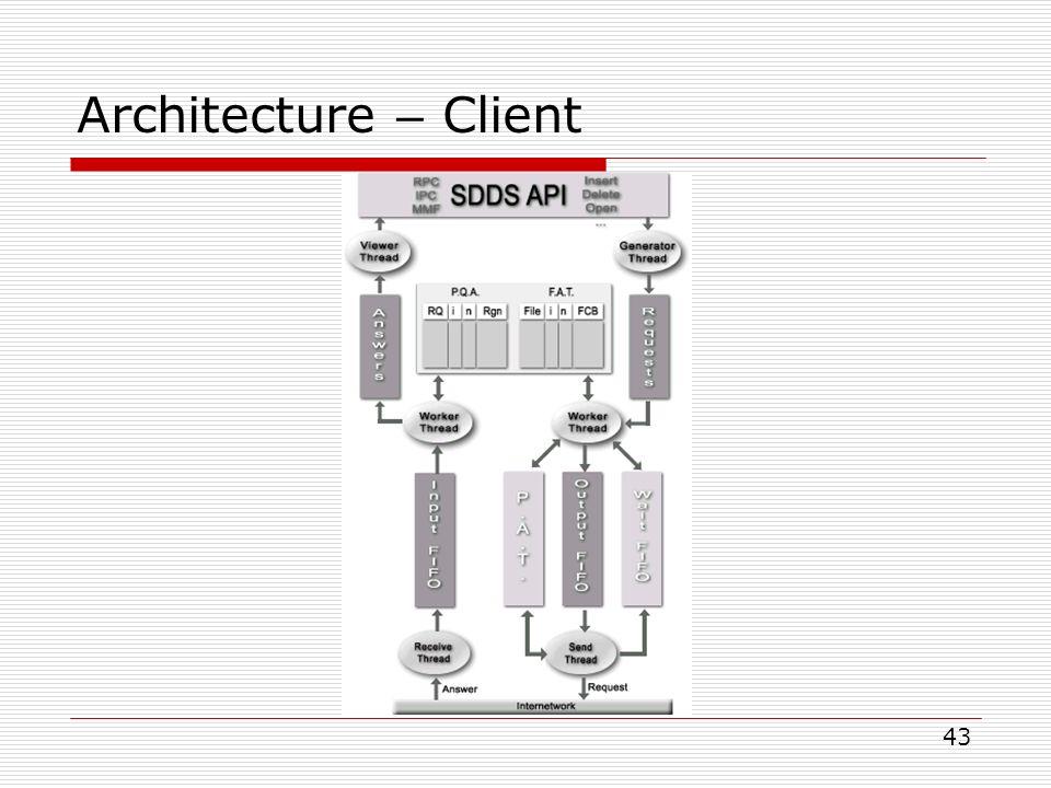 Ih hachage multidimensionnel distribu et scalable for Architecture client serveur