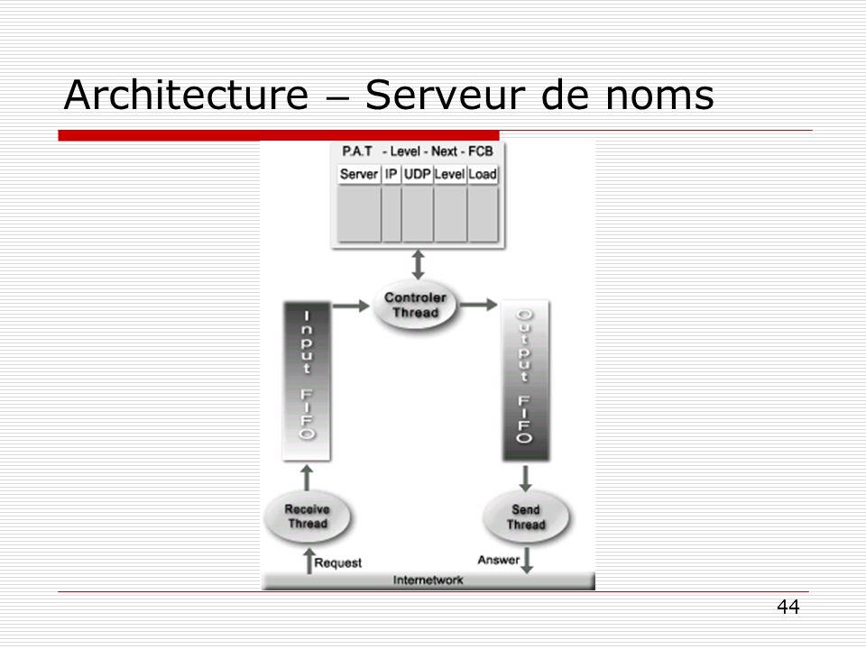 Architecture – Serveur de noms