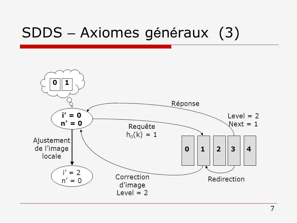 SDDS – Axiomes généraux (3)