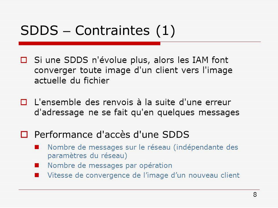 SDDS – Contraintes (1) Performance d accès d une SDDS