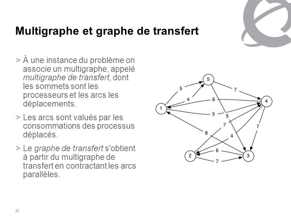 Multigraphe et graphe de transfert