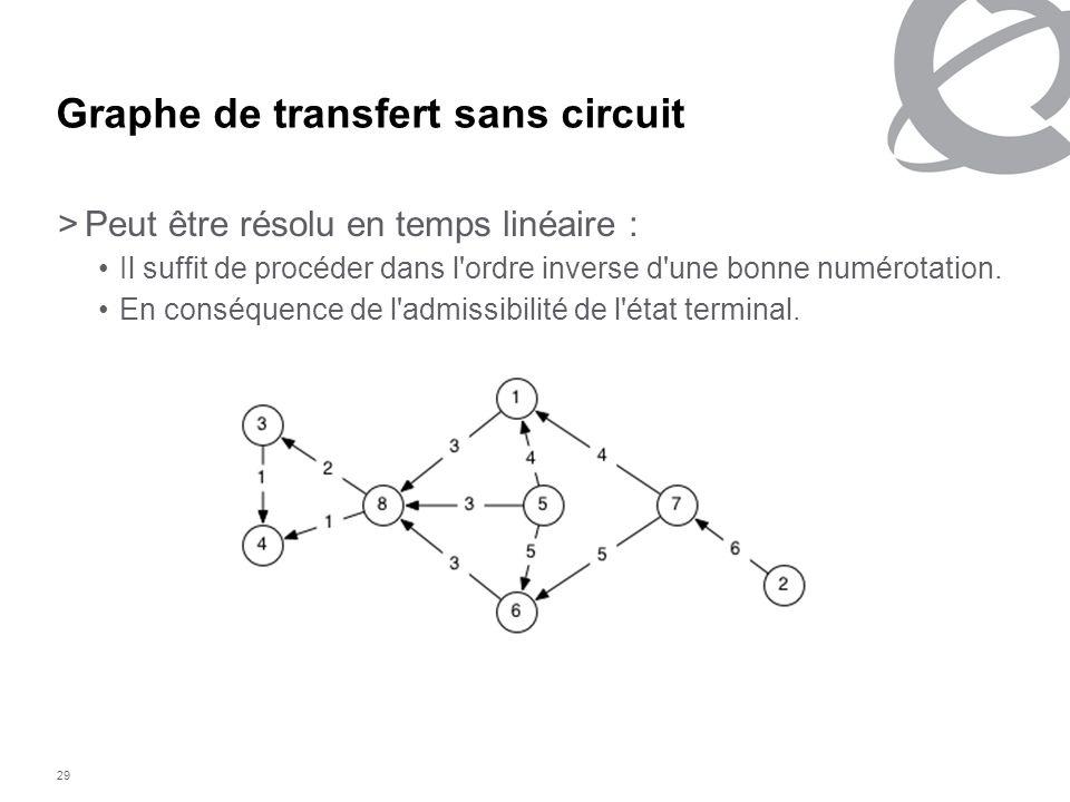 Graphe de transfert sans circuit