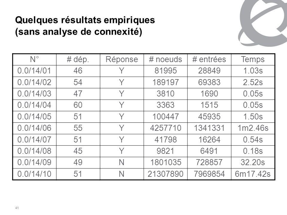 Quelques résultats empiriques (sans analyse de connexité)