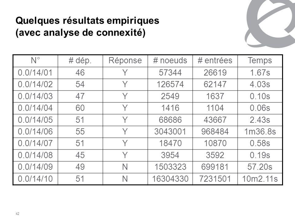 Quelques résultats empiriques (avec analyse de connexité)