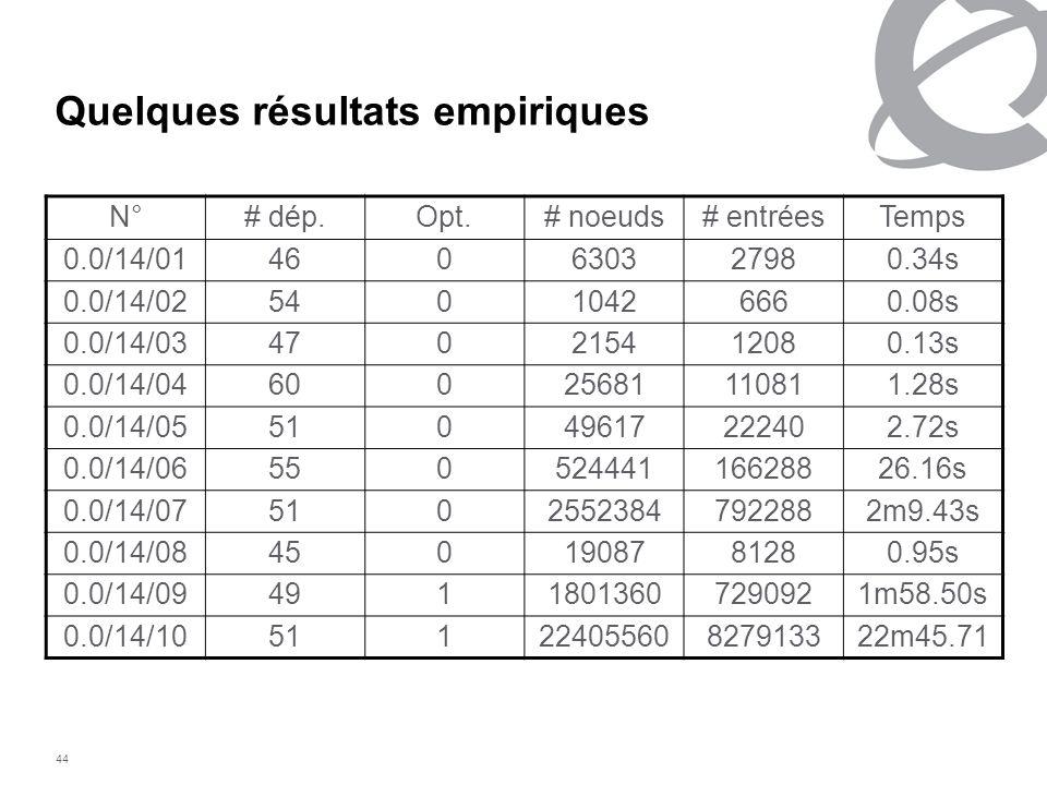 Quelques résultats empiriques