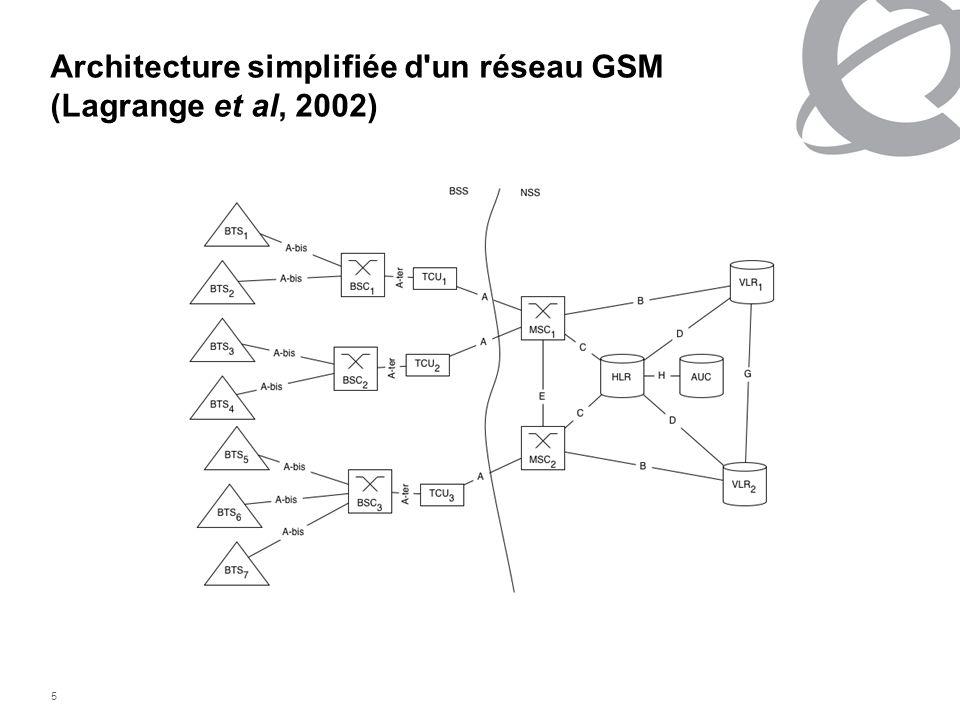 Architecture simplifiée d un réseau GSM (Lagrange et al, 2002)