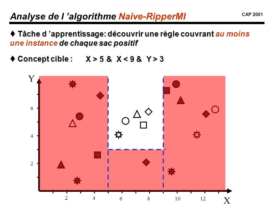 Analyse de l 'algorithme Naive-RipperMI