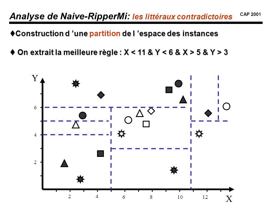 Analyse de Naive-RipperMi: les littéraux contradictoires