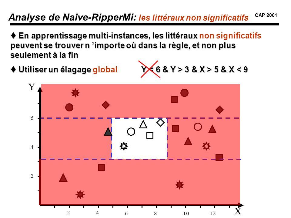 Analyse de Naive-RipperMi: les littéraux non significatifs