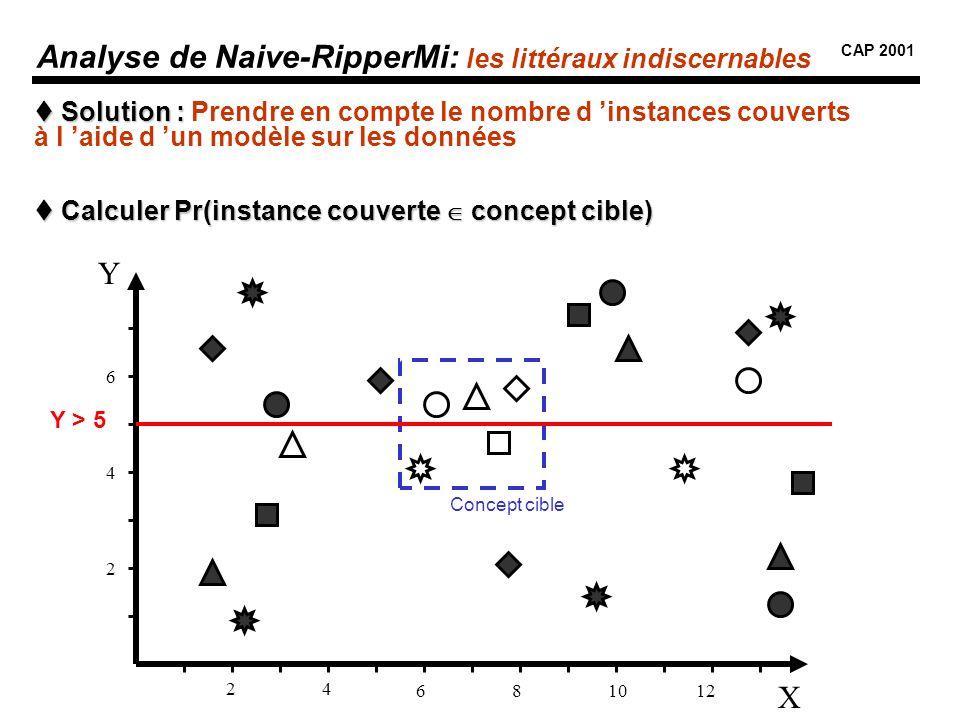 Analyse de Naive-RipperMi: les littéraux indiscernables