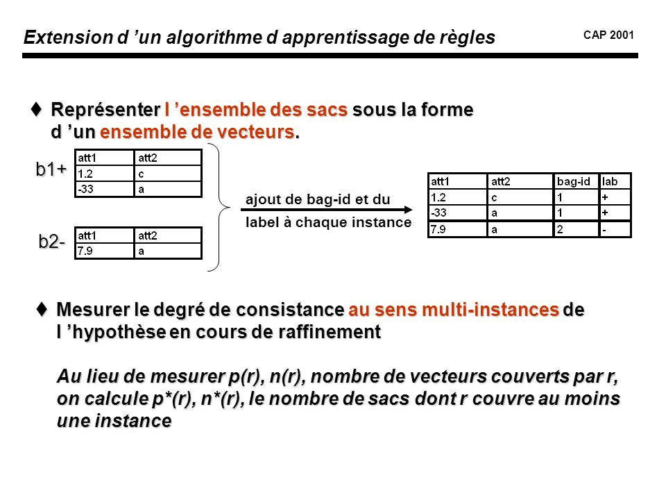 Extension d 'un algorithme d apprentissage de règles