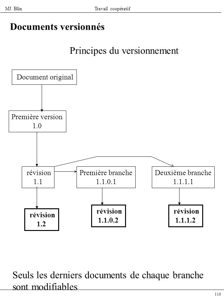 Principes du versionnement