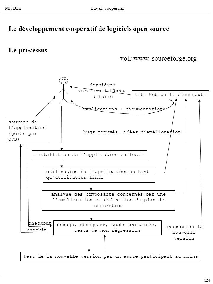 Le développement coopératif de logiciels open source