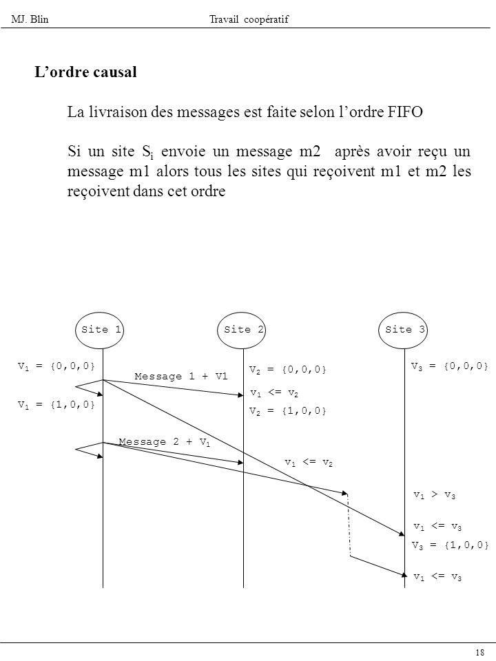 La livraison des messages est faite selon l'ordre FIFO
