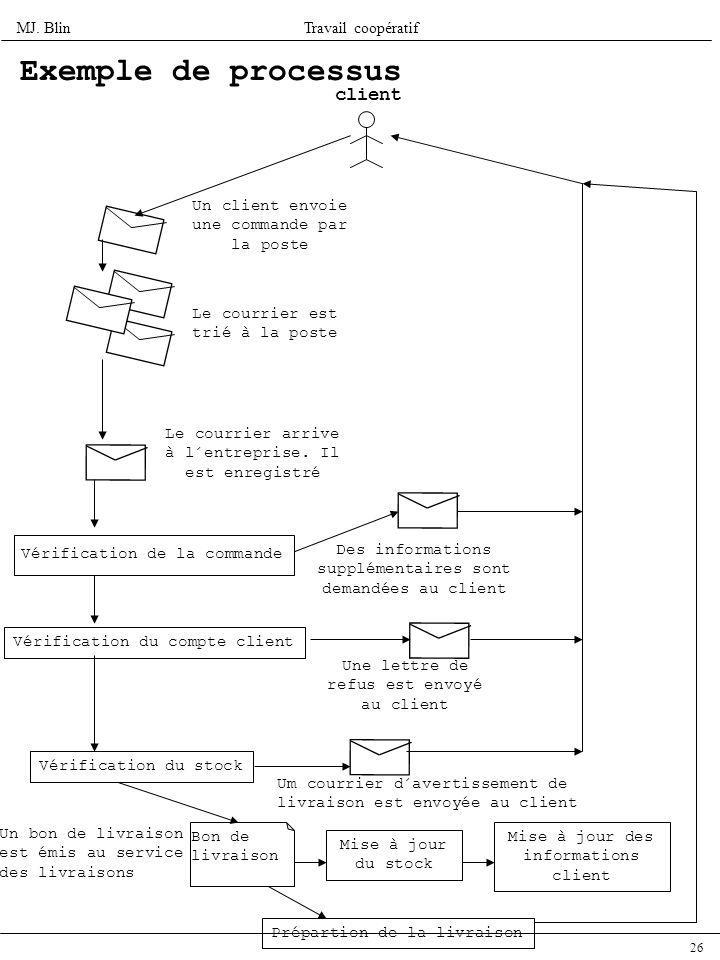 Exemple de processus client Un client envoie une commande par la poste