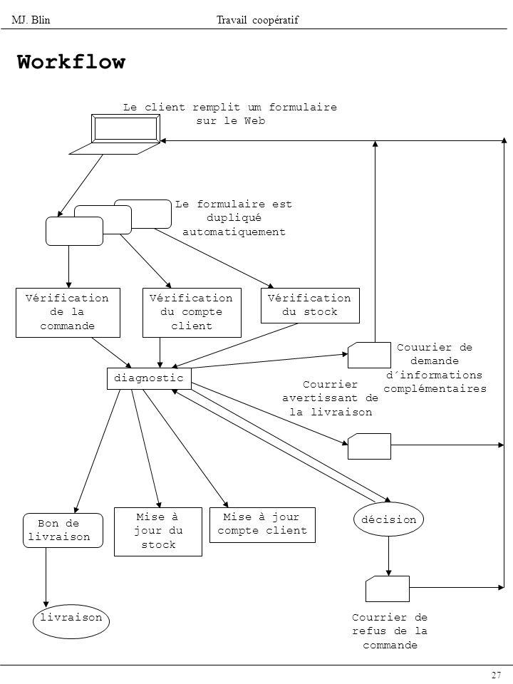 Workflow Le client remplit um formulaire sur le Web