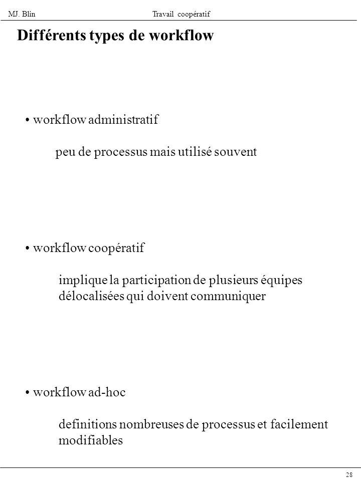 Différents types de workflow