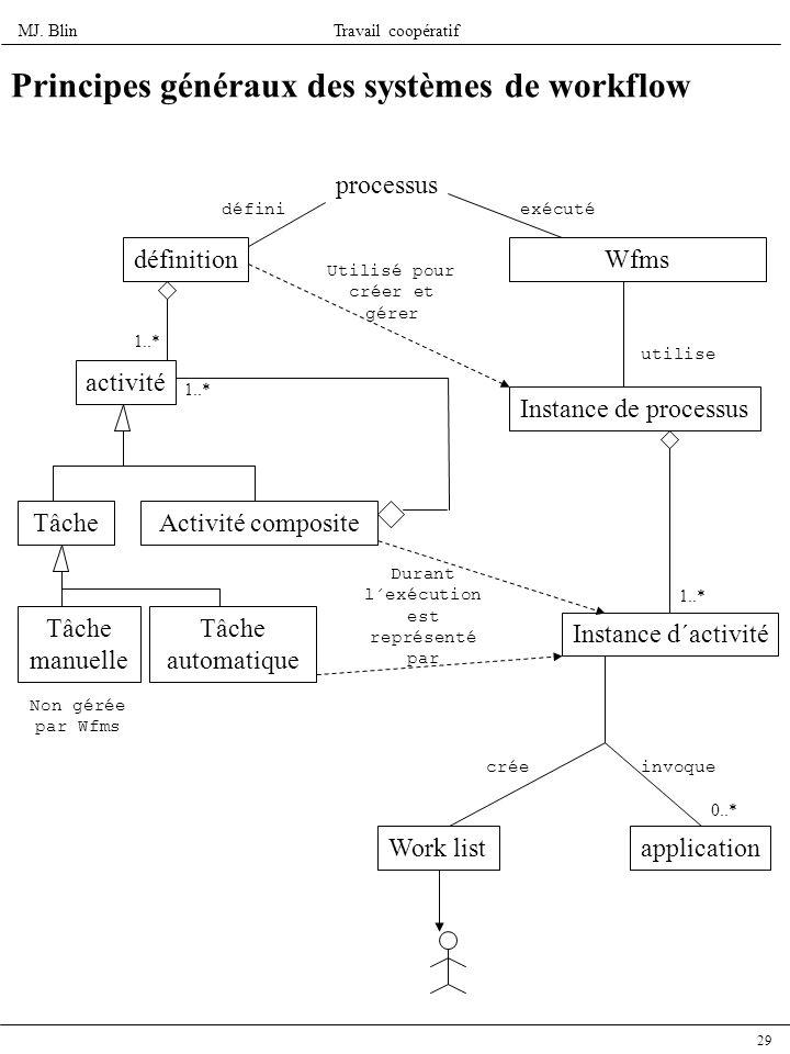 Principes généraux des systèmes de workflow