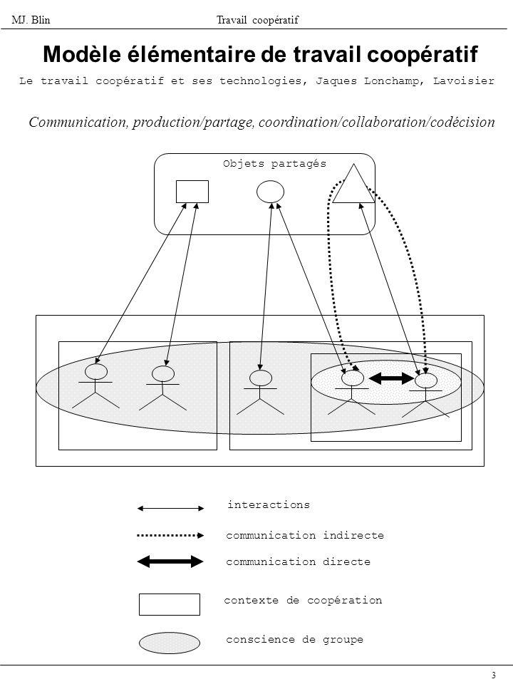 Modèle élémentaire de travail coopératif