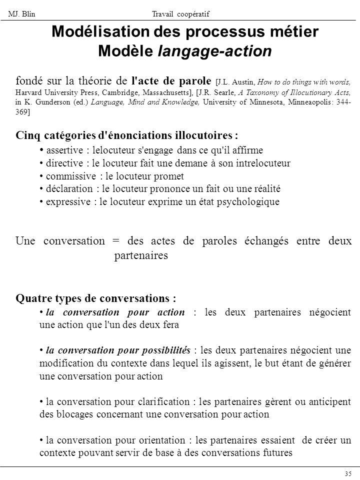 Modélisation des processus métier Modèle langage-action
