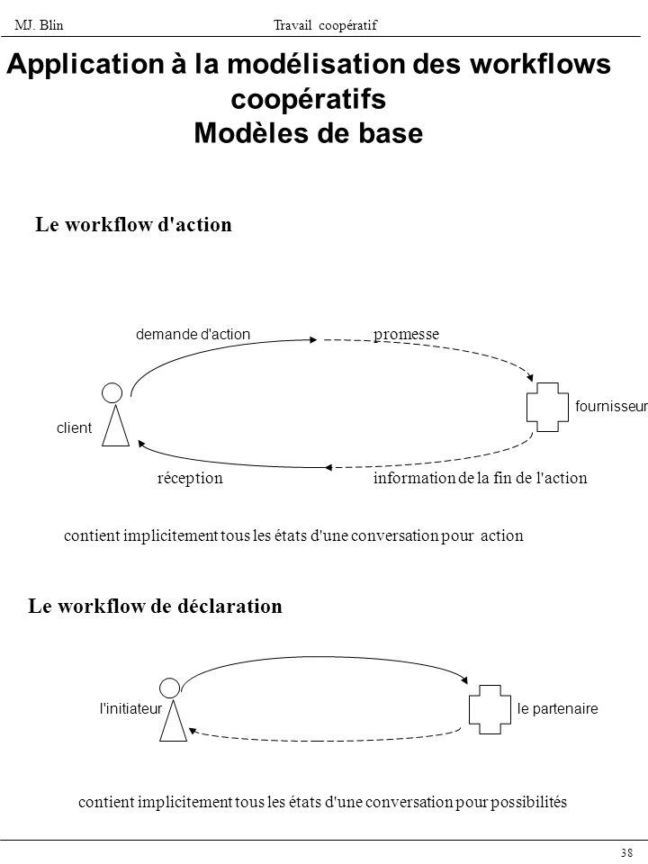 Application à la modélisation des workflows coopératifs