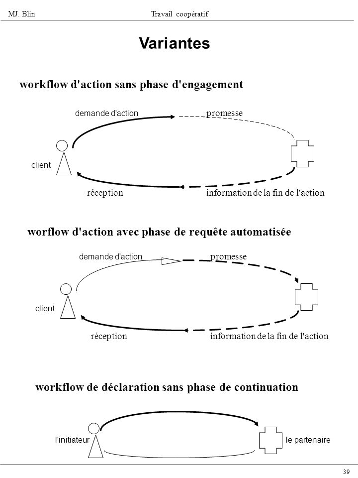 Variantes workflow d action sans phase d engagement