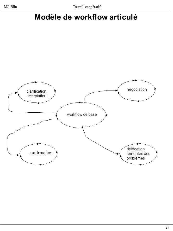 Modèle de workflow articulé