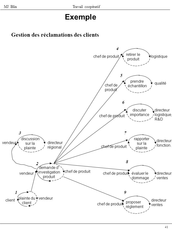 Exemple Gestion des réclamations des clients 4 5 6 3 7 8 2 1 9
