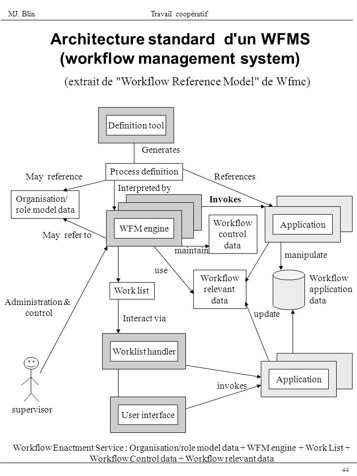 Architecture standard d un WFMS (workflow management system)