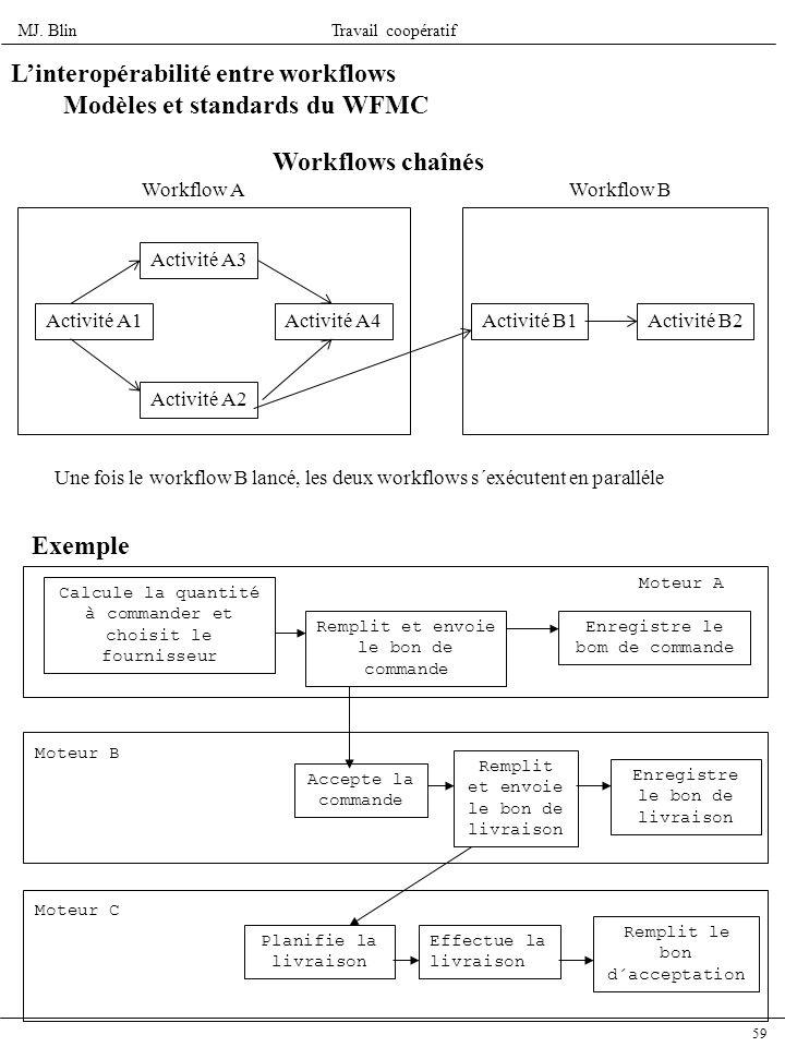 L'interopérabilité entre workflows Modèles et standards du WFMC