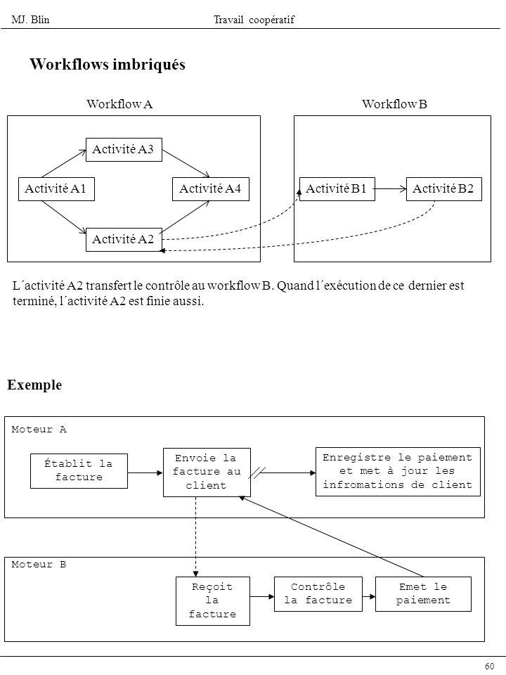Workflows imbriqués Exemple Workflow A Workflow B Activité A3