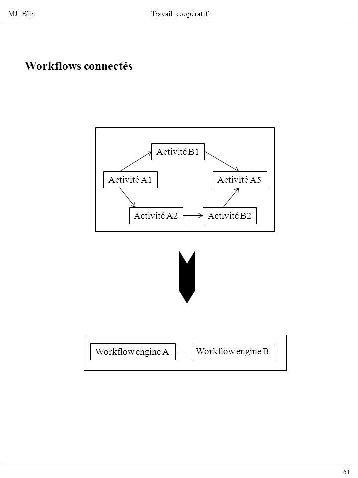 Workflows connectés Activité B1 Activité A1 Activité A5 Activité A2