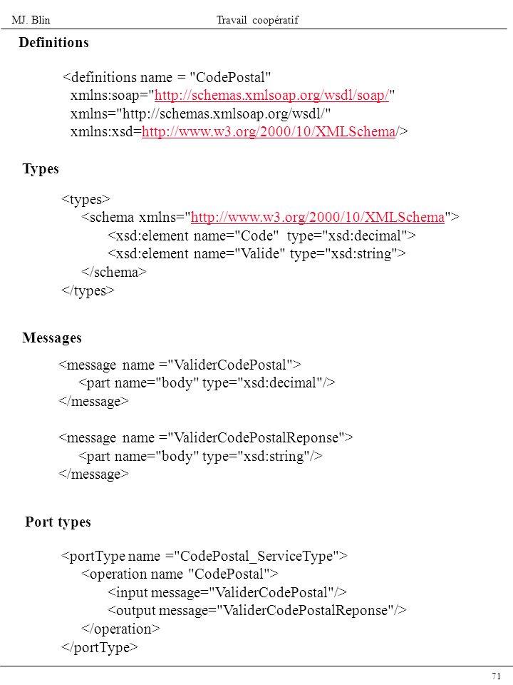 Definitions <definitions name = CodePostal xmlns:soap= http://schemas.xmlsoap.org/wsdl/soap/ xmlns= http://schemas.xmlsoap.org/wsdl/