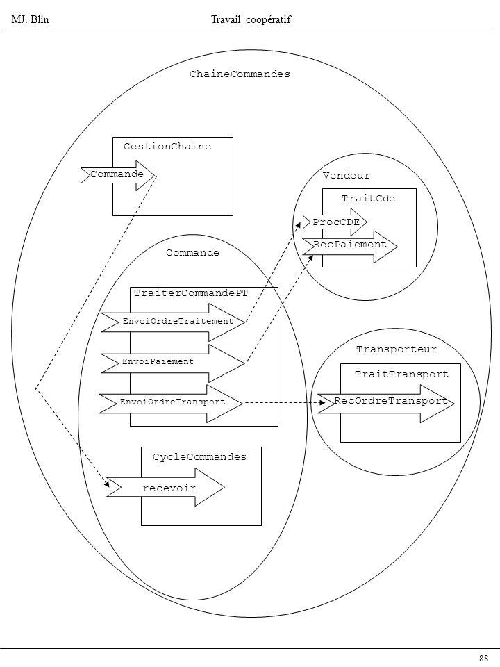 ChaineCommandes GestionChaine Commande Vendeur TraitCde ProcCDE
