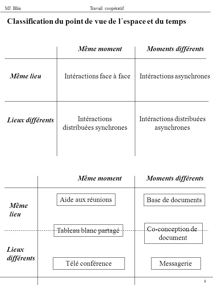 Classification du point de vue de l´espace et du temps