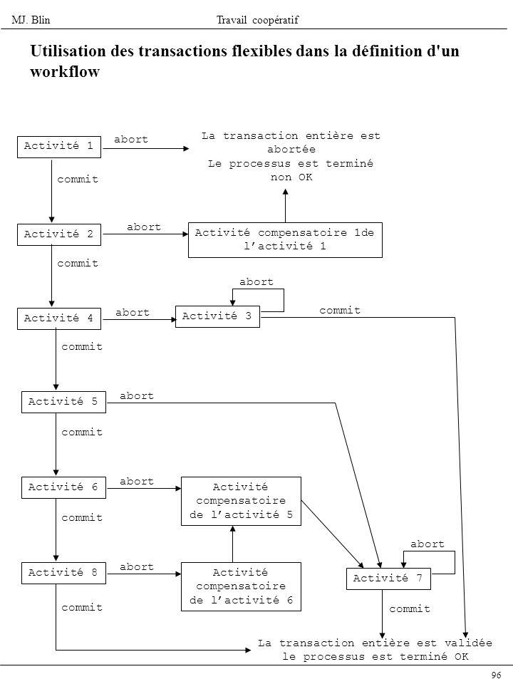 Utilisation des transactions flexibles dans la définition d un workflow