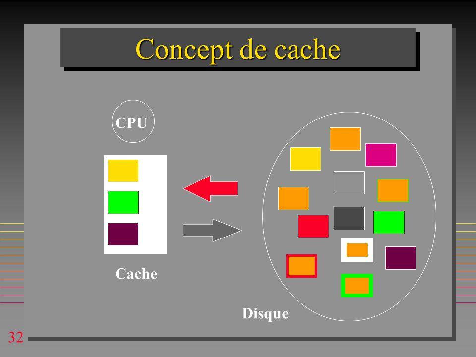 Concept de cache CPU Cache Disque