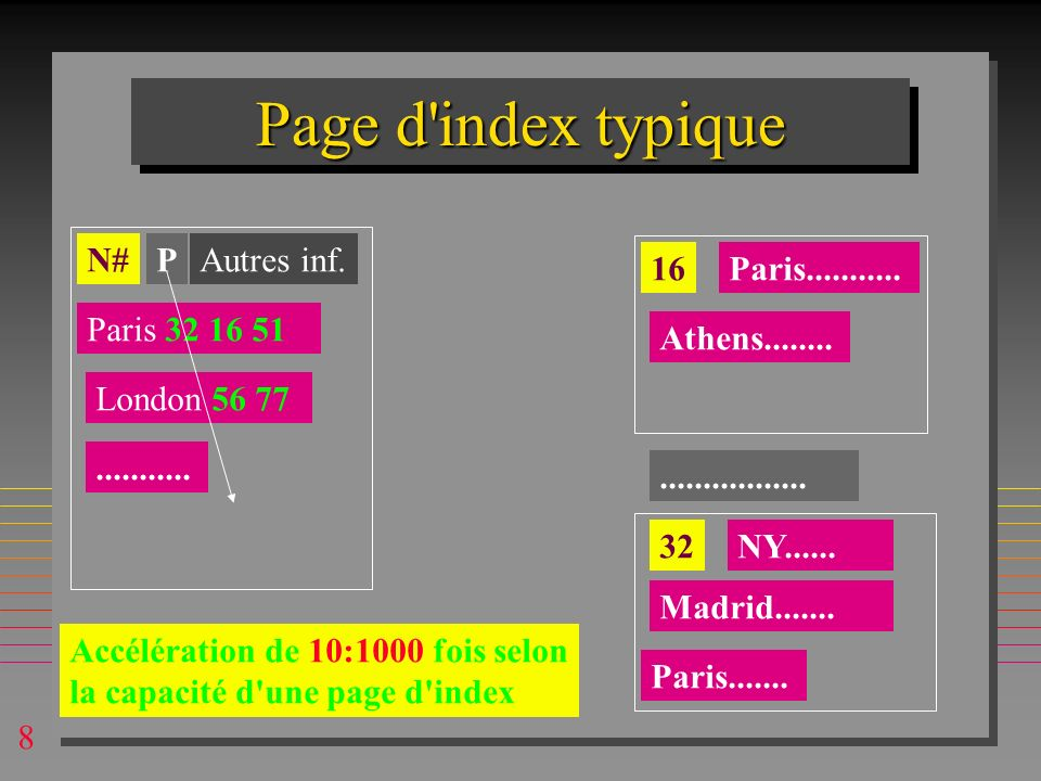 Page d index typique N# P Autres inf. 16 Paris...........